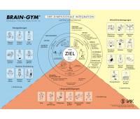 Brain-Gym® Wandkarte